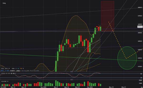 FTSE100 Analysis Dec 2020