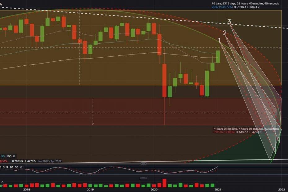 FTSE100 2021 Forecast