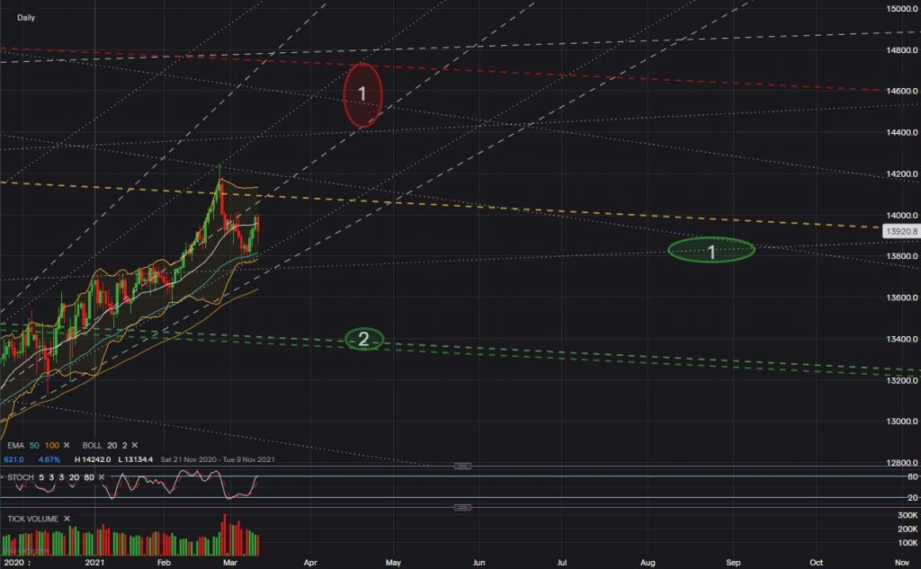 GBP USD Chart March 18 2021