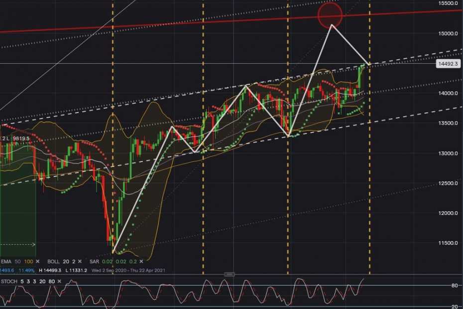 Dax forecast update March 2021
